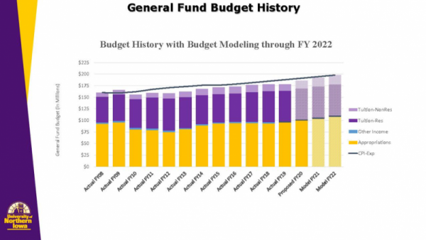 General Fund Budget History Graph