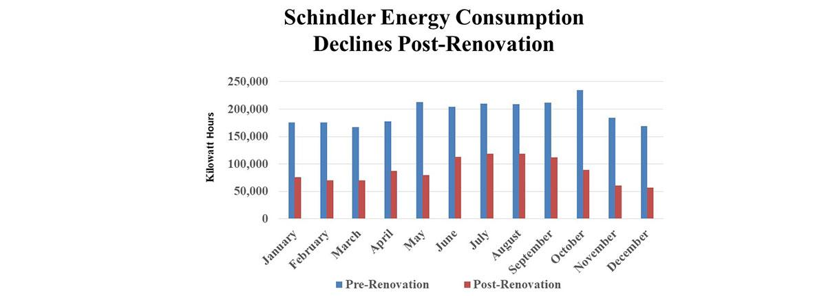 Data on he Schindler Education Center Renovation project.